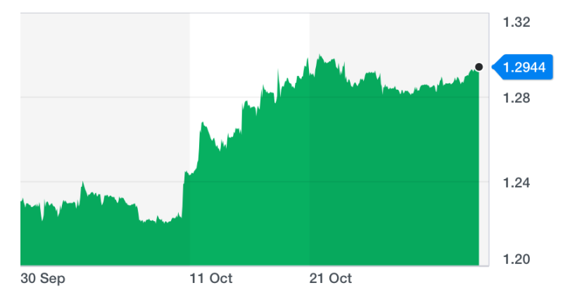 The pound is up by more than 5.3% against the dollar in October, its best month in over 10 years. Chart: Yahoo Finance