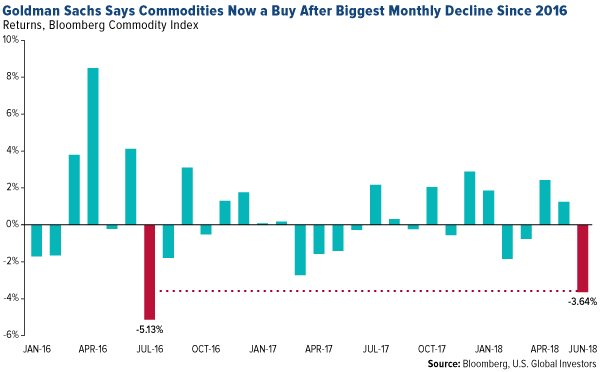 goldman sachs says commodities now a buy after biggest monthly decline since 2016