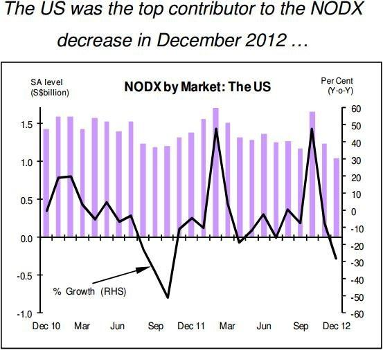 Chart of the Day: Look what the US did to our NODX