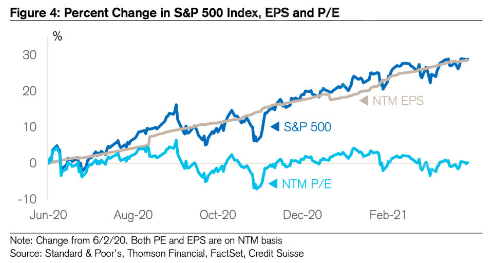 Stocks and earnings are all up. (Credit Suisse)