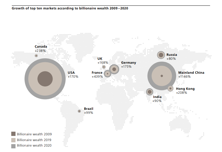 Infographic: UBS and PwC 2020 billionaire wealth report