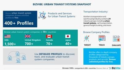 Snapshot of BizVibe's urban transit systems industry group and product categories.