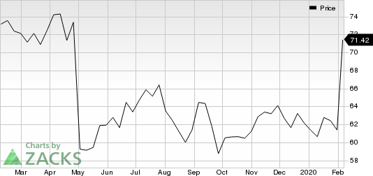 Cognizant Technology Solutions Corporation Price