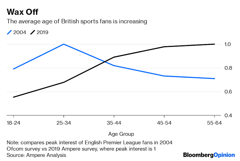 (Bloomberg Opinion) -- England won the Cricket World Cup on Sunday, defeating New Zealand in one of the greatest one-day games ever played. The victory was characterized by the sort of risk-taking and inventiveness which Comcast Corp.'s British pay-TV arm could also use.Sky has long been the broadcast home of English Premier League soccer games. In the past 15 years, it has also hoovered up the rights to cricket matches, Formula One racing, and much more besides. Popular as these sports are in the U.K., though, they don't have the same cultural pervasiveness as soccer. As more and more games have disappeared behind a paywall, younger viewers have switched off.This is a strategic threat to Sky, which built a pay-TV empire by charging viewers to watch English soccer matches and then adding more sports. The fewer fans there are, the more difficult it will be to attract new customers. The 4.2 billion pounds ($5.3 billion) it spent on domestic Premier League rights alone over the past three years represented almost a quarter of its total European programming costs. But there is a counter-intuitive way to head this off, particularly when it comes to less popular sports: show matches for free occasionally.The need to do this will become more pressing as the giants of Silicon Valley take their first, tentative steps into sports. Amazon.com Inc. will broadcast a handful of Premier League games next season, Facebook Inc. has deals to show Spanish soccer in India, and Alphabet Inc.'s YouTube will show some Major League Baseball games this year.The hope for the league administrators and teams that own the broadcast rights is that these new entrants offer a way out of the almost Faustian pact they have made with subscription broadcasters: in return for more money, they have had to sacrifice some of their audience. The tech firms have both huge user bases and seemingly bottomless pockets of cash. Little wonder the Premier League went so far as to give Amazon a cut-price deal to give it a taster of its appeal.Look at what happened when Sky allowed Channel Four, a British free-to-air broadcaster, to broadcast Sunday's important match: the number of viewers doubled. Contrast that with the wider decline: Since Sky took English cricket behind a paywall in 2006, the audience for the Ashes, England's biennial series against Australia, has fallen by almost 90%. The figures for F1 are also falling.The appetite for watching live sport on TV appears to be waning as people have got used to highlights on social media. If Sky can rekindle enthusiasm for these events among younger viewers, it would have a chance of reversing that trajectory. Give them a taste, foster their interest, and they might buy a subscription.The broadcaster, which Comcast acquired for 36 billion pounds in 2018, has time to experiment. The tech giants might take a few years to start bidding on rights for big sporting events as they establish whether the economics add up. For the broadcasters, there are inevitable risks, not least of losing existing subscribers who are happy with just the free-to-air matches. The trick will be selecting carefully which games it picks – and keeping the very best content behind the paywall.To contact the author of this story: Alex Webb at awebb25@bloomberg.netTo contact the editor responsible for this story: Edward Evans at eevans3@bloomberg.netThis column does not necessarily reflect the opinion of the editorial board or Bloomberg LP and its owners.Alex Webb is a Bloomberg Opinion columnist covering Europe's technology, media and communications industries. He previously covered Apple and other technology companies for Bloomberg News in San Francisco.For more articles like this, please visit us at bloomberg.com/opinion©2019 Bloomberg L.P.