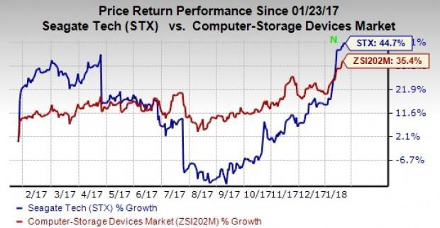 Seagate Technology plc (NASDAQ:STX) Achieve New Highs