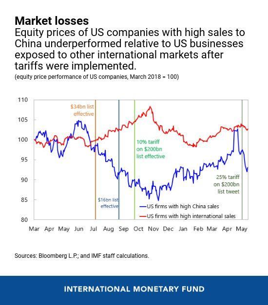 Equity prices of US companies with high exposure to China underperformed relative to American businesses with exposure to other international markets.