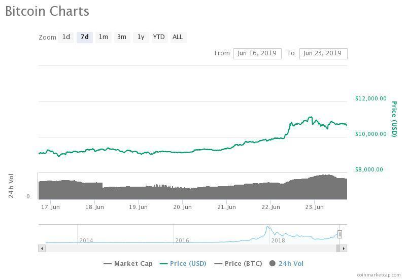 The bitcoin price is up from $8,900 to $11,000 in the past seven days against the U.S. dollar