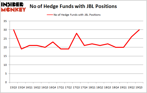 Is JBL A Good Stock To Buy?