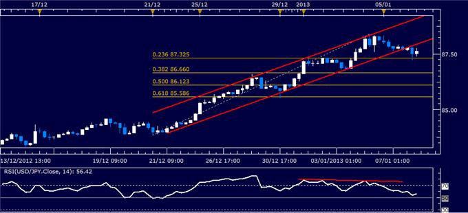 Forex_Analysis_USDJPY_Classic_Technical_Report_01.08.2013_body_Picture_1.png, Forex Analysis: USD/JPY Classic Technical Report 01.08.2013
