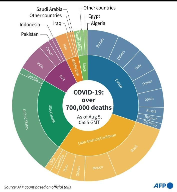 Deaths from coronavirus, by region and country, as of August 5