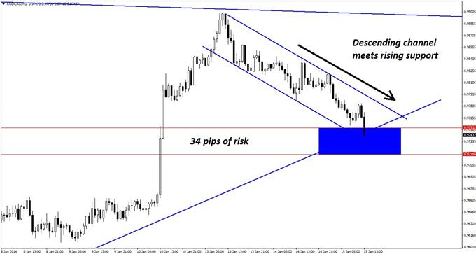 An_Intraday_Spike_Opportunity_in_AUDCAD_body_GuestCommentary_KayeLee_January15A_3.png, An Intraday Spike Opportunity in AUD/CAD