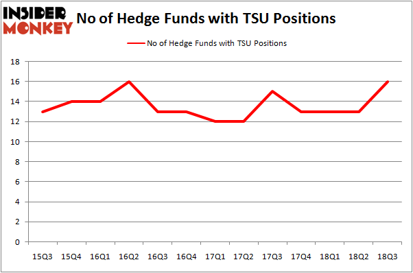 No of Hedge Funds TSU Positions