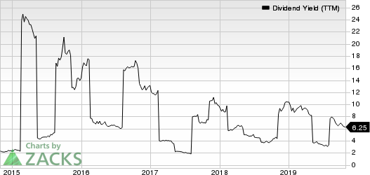 The Carlyle Group L.P. Dividend Yield (TTM)