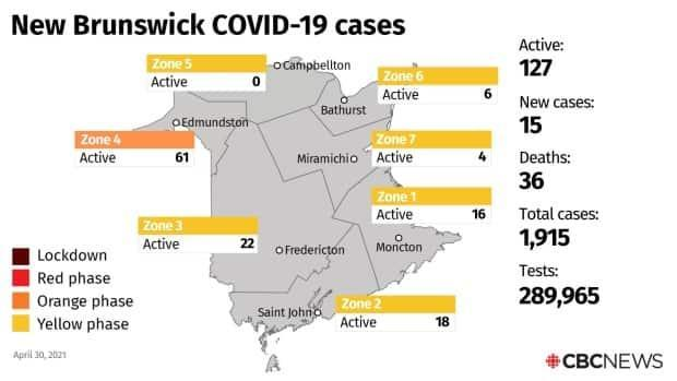 The 15 new cases of COVID-19 announced Friday put the provincial total of active cases at 127,