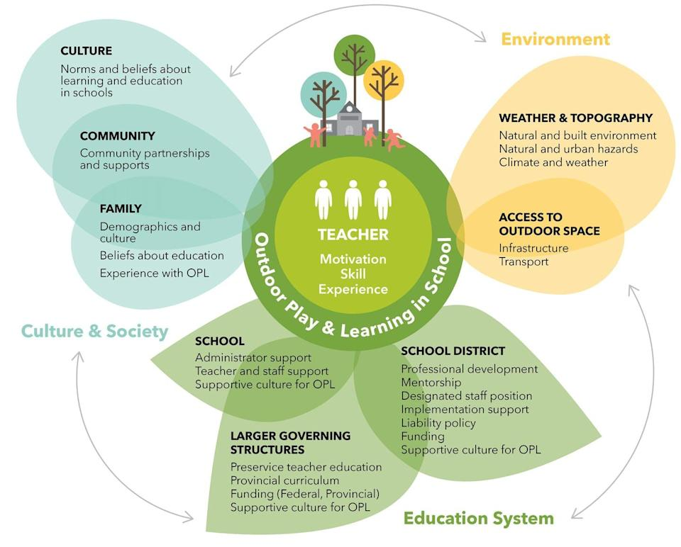 Figure in a flower formation aiming to show three main factors that affect how a teacher can implement outdoor learning.Centre of the flower shows the teacher's motivation, skills and experience at the core, surrounded by one 'petal' representing culture and society including community and family;another petal represents educational systems (schools, larger government, school district); and a thirdpetal represents environment (weather, topography, access to outdoor space).