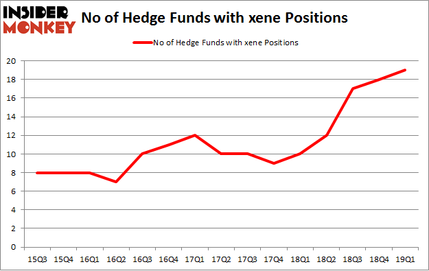 No of Hedge Funds with XENE Positions