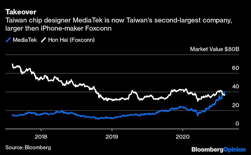 A Taiwan Tech Company Bigger Than Foxconn (Not TSMC)