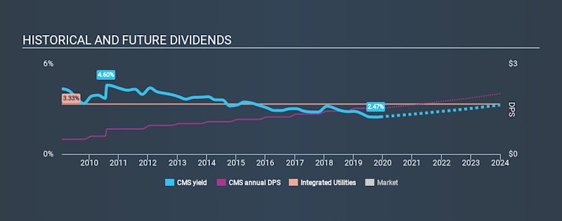 NYSE:CMS Historical Dividend Yield, December 2nd 2019