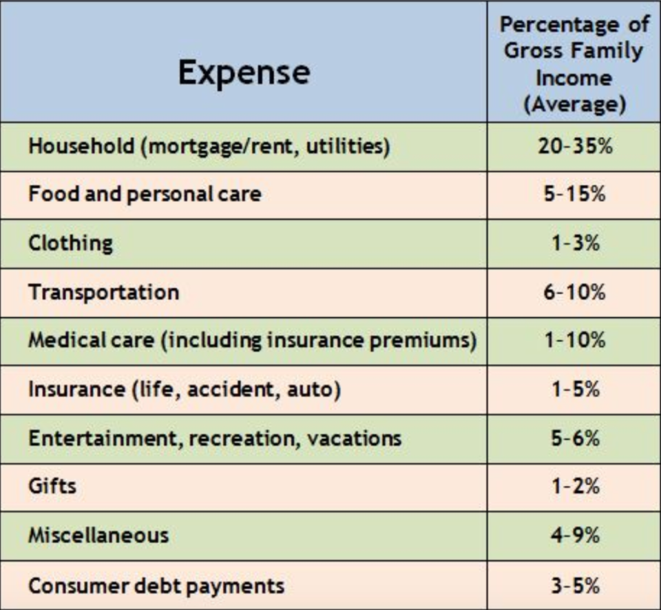 The most effective method for evaluating your expenses is to take a snapshot of your own spending activity. (Photo: Financial Fitness Group)