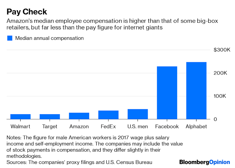 """(Bloomberg Opinion) -- You can identify companies'sore spots by what gets them angry.Last week, the executive in charge of Amazon.com Inc.'s logistics operation tweeted a rebuttal to a television show.Comedian John Oliver had devotedoneofhis trademark scathing and hilarious HBOsegments tothe workingconditions in warehouses that handle e-commerce orders. Amazon was not the only companypilloried, but it was the most prominent.""""I am proud of our team and to suggest they would work in an environment like the one portrayed is insulting,""""Dave Clark, senior vice president of operations for Amazon, tweeted to Oliver's TV series.Clark last year also punched back against criticisms from Bernie Sanders, the U.S. senator and presidential candidate, who had repeatedly taken Amazon to task forwhathesaidwere low wages and poor treatment of warehouse workers. Soonafterward, Amazon essentiallycapitulated to Sanders by announcing it would increase the minimum wage for its U.S. workers to $15 an hour.Nothing happens by accident, not even tweets. It's clear from Amazon's public relations efforts that it is sensitive about the perception that the company's warehouses — where a material portion of Amazon's more than 630,000 full- and part-time employees work — are Dickensian sweatshops that trap people in low-wage jobs until they can be replaced by robots.This perception is not new, but there's a sharper edge now to Amazon's refutations of these claims. Amazon also seems anxious at the mere idea floated by outsiders that its cashier-less technology for retail stores might spread beyond its experimental Go convenience stores.That is important context for Amazon's announcement on Thursday that it plans to spend more than $700 million over the next few years to train its U.S. employees to move into more highly skilled jobs inside or outside of Amazon.The company already offers employee-advancement programs such as college tuition reimbursement, as do many other businesses. Amazon's newly di"""