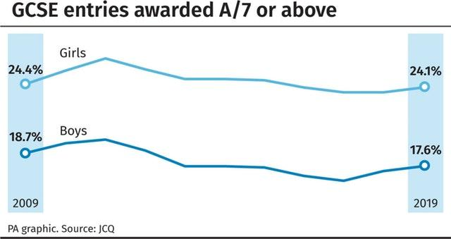 GCSE entries awarded A/7 or above