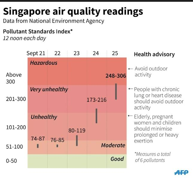 Graphic showing air quality readings in Singapore this week