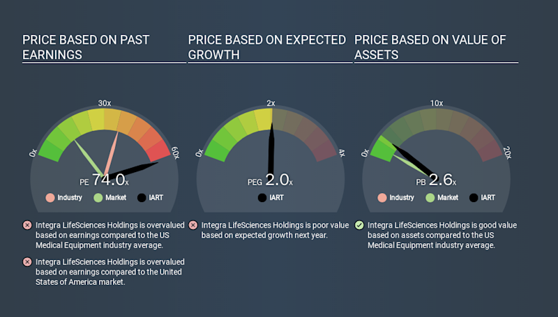 NasdaqGS:IART Price Estimation Relative to Market, March 16th 2020