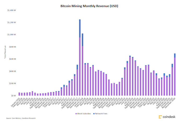 eve changes to mining bitcoins