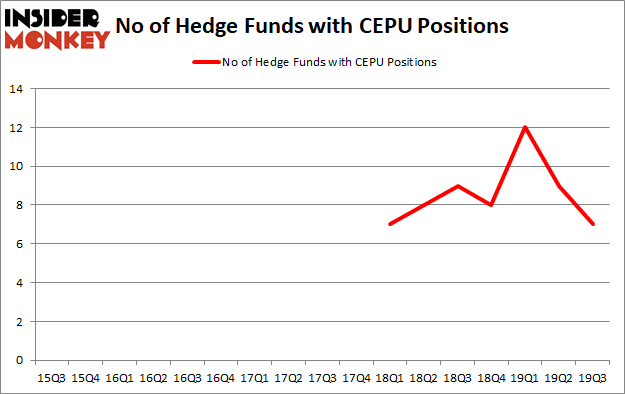 Is CEPU A Good Stock To Buy?