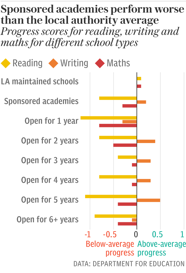 Sponsored academies perform worse than the local authority average
