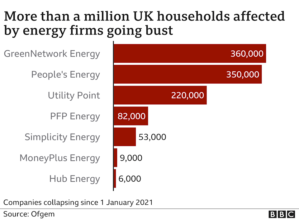 Collapsed UK energy firms