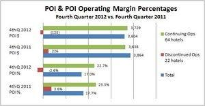 Supertel Hospitality Reports 2012 Fourth Quarter, Full-Year Results