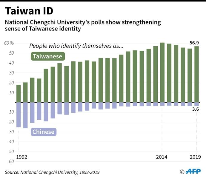 Chart showing how people in Taiwan identify themselves, according to Survey by the National Chengchi University, 1992-2019