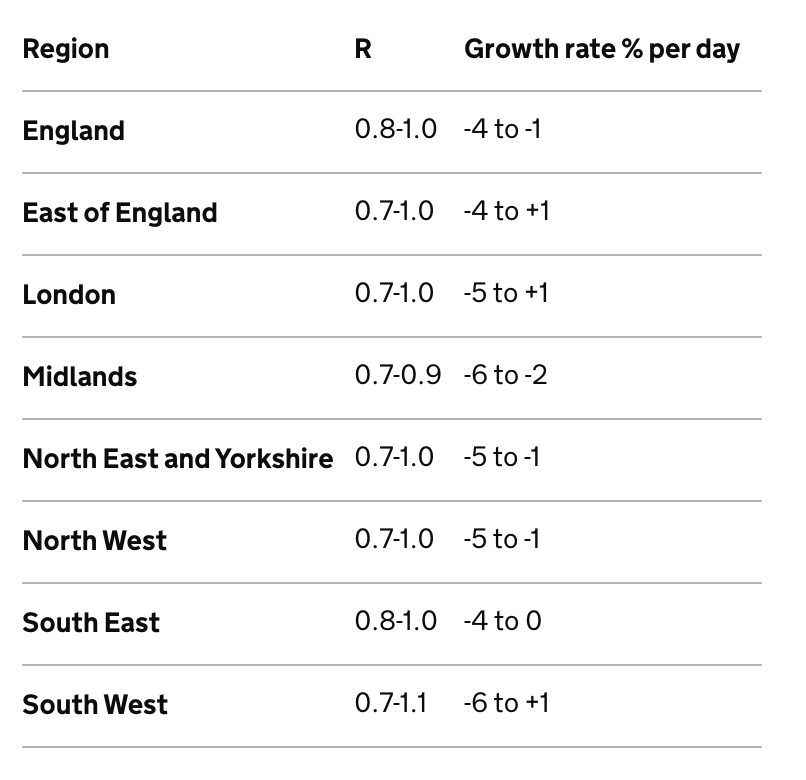 The new R estimates and growth rates of England and its regions. (gov.uk)