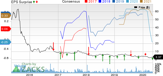 GoPro Inc Price, Consensus and EPS Surprise