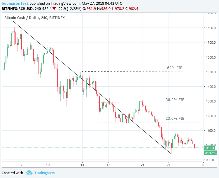 BCH/USD 27/05/18 4-Hourly Chart
