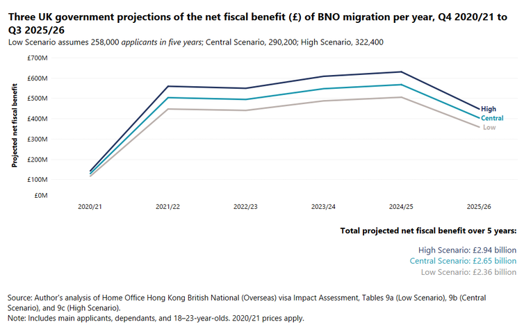 Figure showing three lines describing different scnearios for net fiscal benefit to the UK of migration of Hong Kong people.