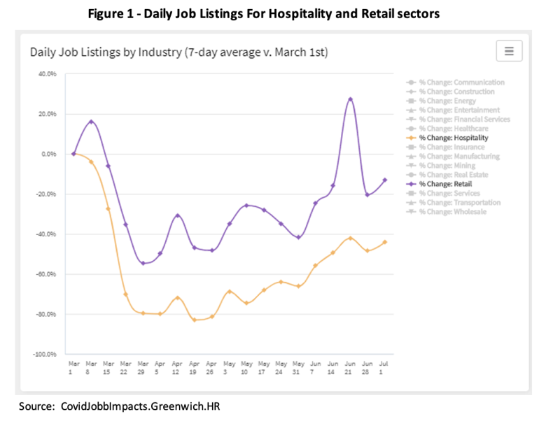 Figure 1 - Daily Job Listings for Hospitality and Retail Sectors