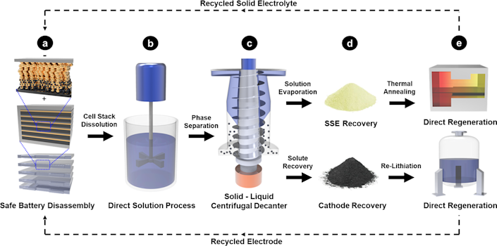 Diagram showing steps to recycle an all-solid-state battery.
