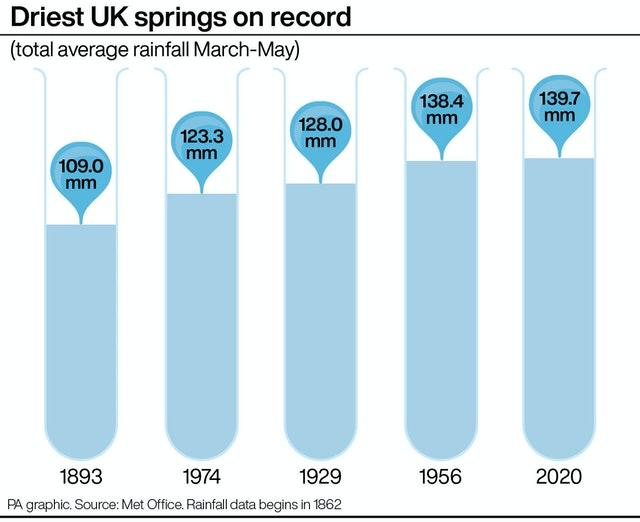 Driest UK springs on record