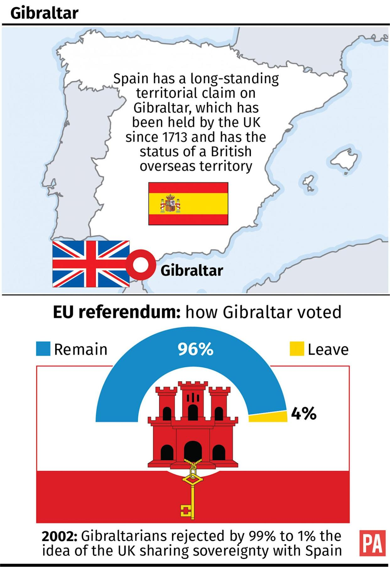 How Gibraltar voted in the EU referendum