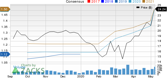 Sprouts Farmers Market Inc Price and Consensus