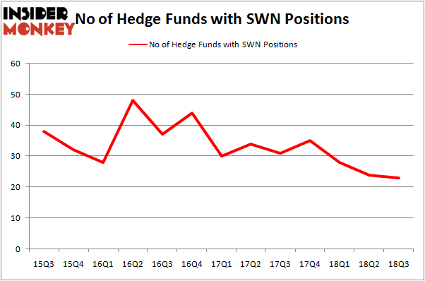 Swn stock options