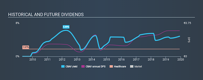 BME:CBAV Historical Dividend Yield, December 4th 2019
