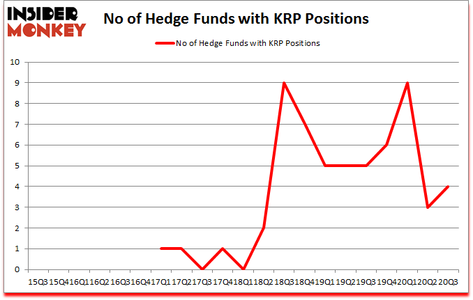 Is KRP A Good Stock To Buy?