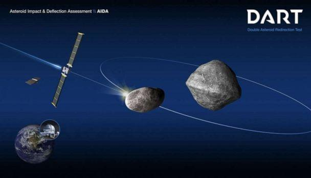PHOTO: Schematic of the DART mission shows the impact on the moonlet of asteroid (65803) Didymos. (NASA/Johns Hopkins Applied Physics Lab)