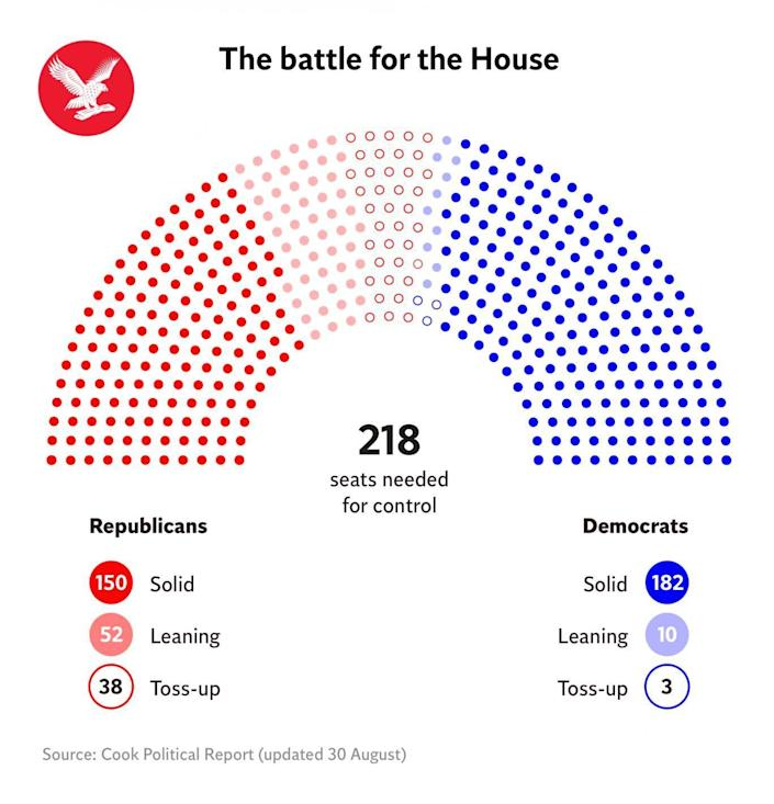 The battle for the US House, 2018 (The Independent)