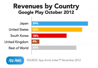 revenues-by-country-chart