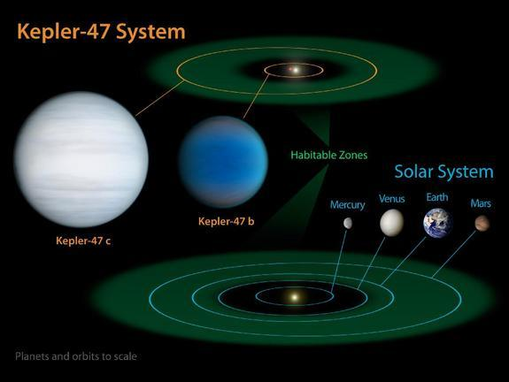 Binary system Kepler-47 contains at least one planet in its habitable zone. The two stars have different masses, however, and so the habitability of such planets is limited by the shorter lifetime of the larger and more massive star.