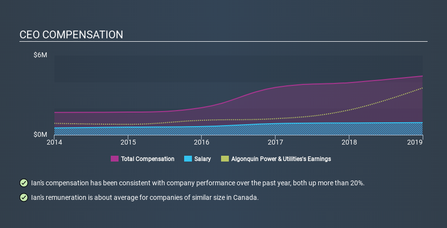 Is Algonquin Power Utilities Corp S Tse Aqn Ceo Paid Enough Relative To Peers